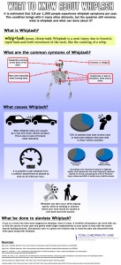 Whiplash Infographic From Total Chiro